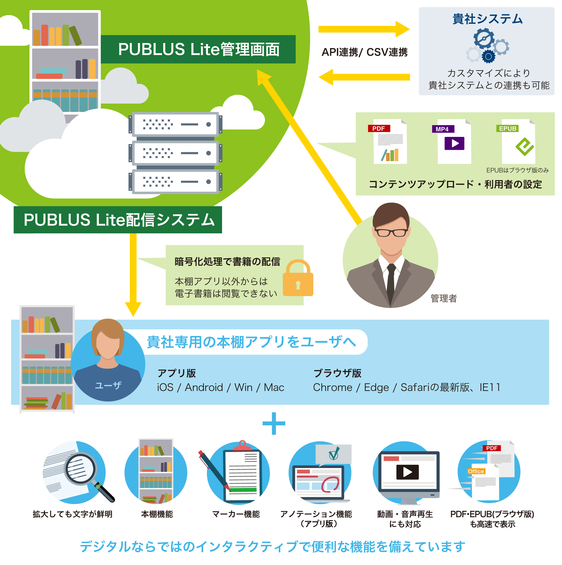 PUBLUS Lite for Browserの機能