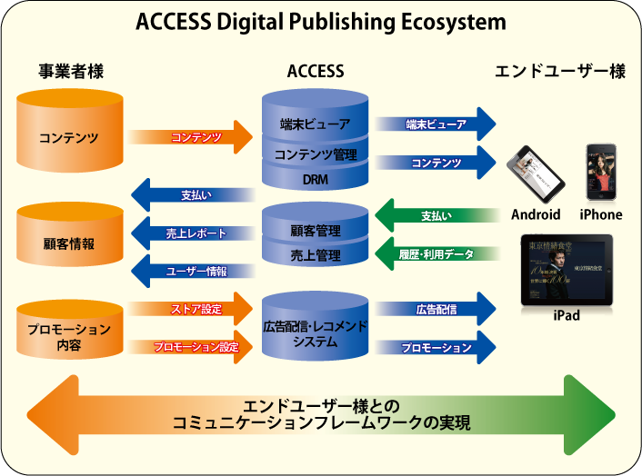 ACCESS Digital Publishing Ecosystem