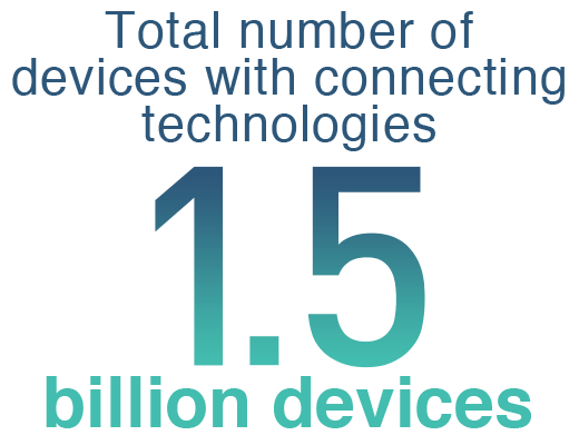 Total number of devices with connecting technologies : 1.5 billion devices