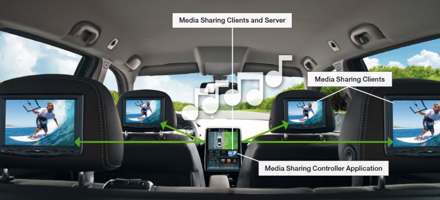 Connect Media Sharing and Playback Solution