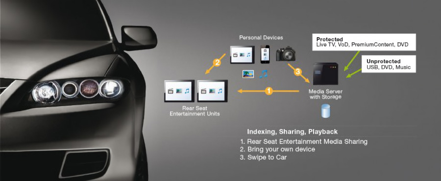 Use Cases for Connected Infotainment